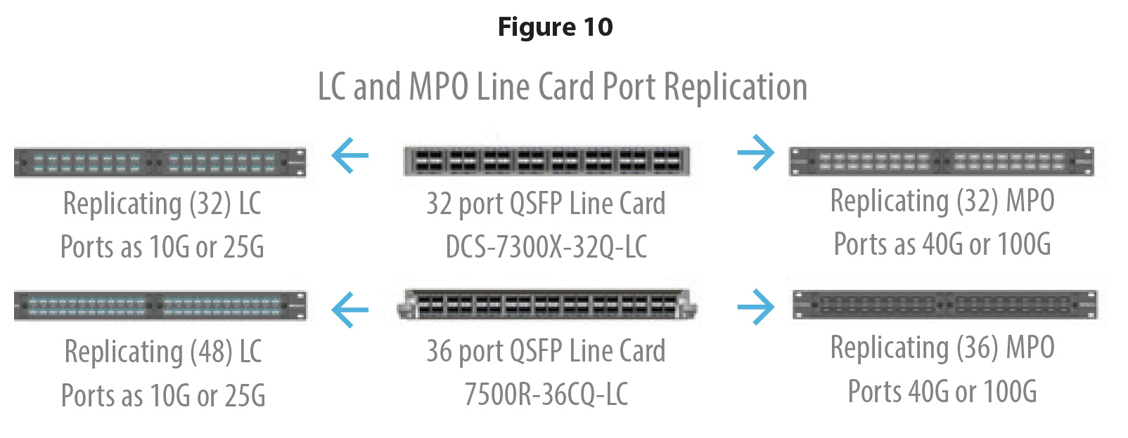 Arista Line Cards replicated using Multi-path system - cabling