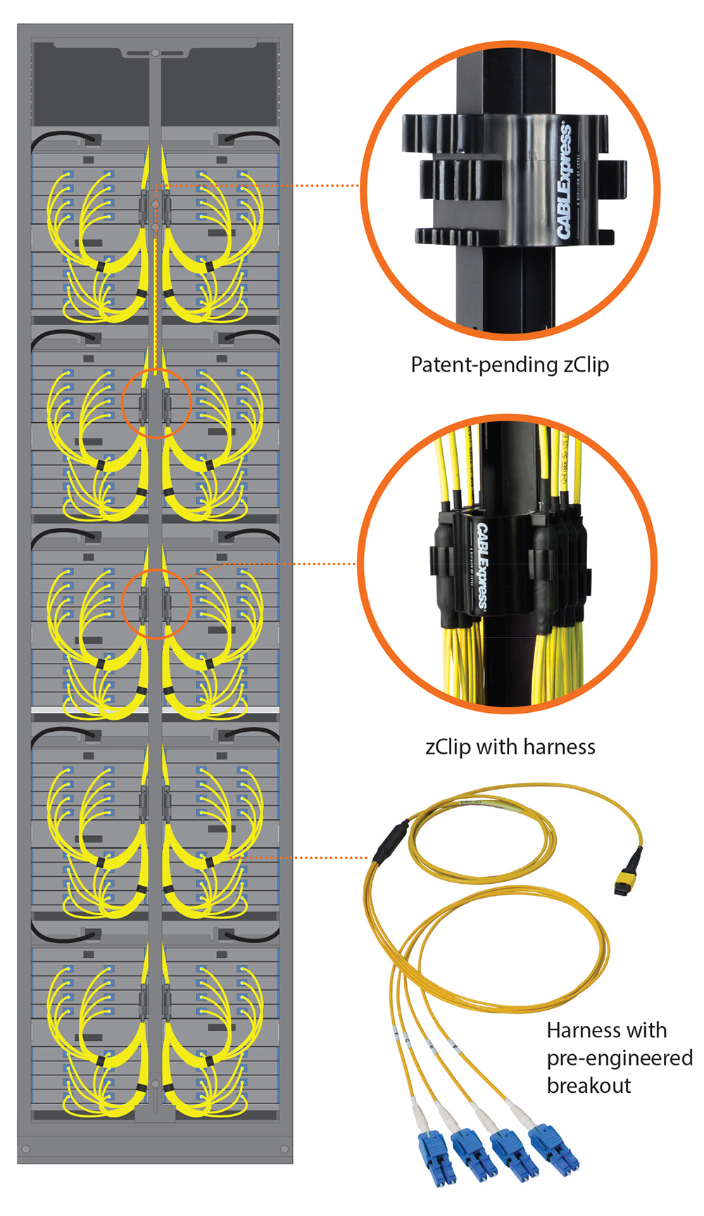 zClip harness solution, cabling for IBM z15